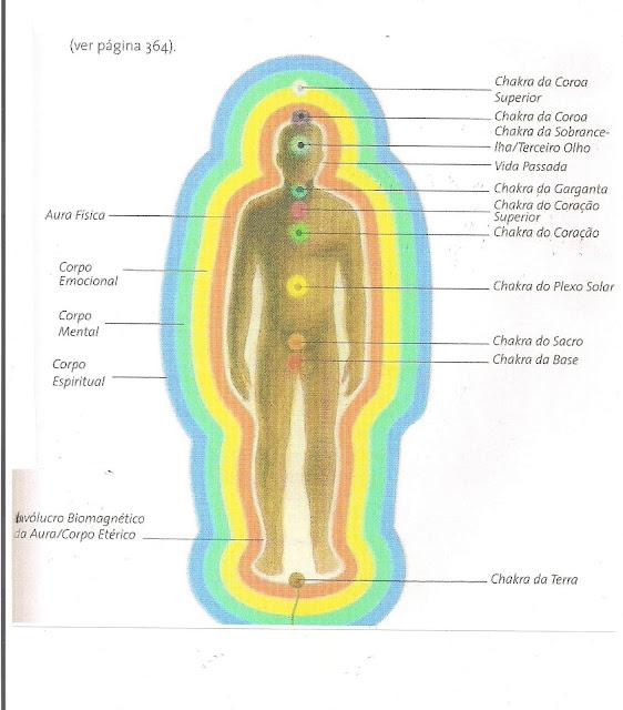 Resultado de imagem para DESENVOLVENDO O CONHECIMENTO - Radiestesia e Radiônica como Terapia Holística