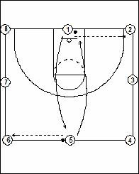 X's & O's of Basketball: The Argentina Drill For Warmups