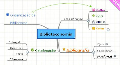 Resultado de imagem para mapas mentais + biblioteconomia
