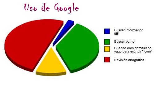 Google de porno