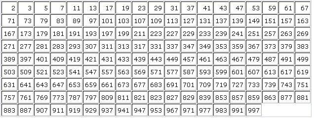 Prime Factorization - Lessons - Tes Teach - prime number chart