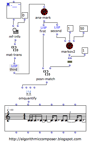 Algorithmic Composer: Algorithmic Composition with OpenMusic