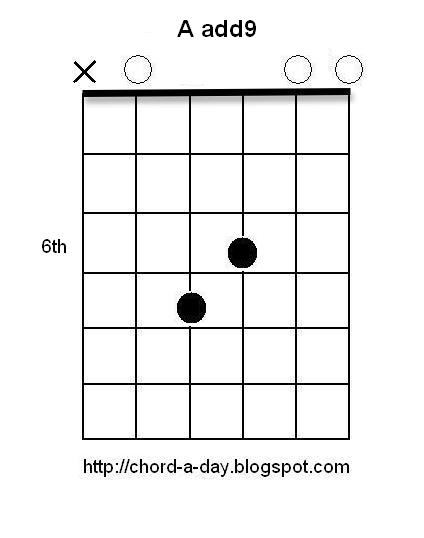 How To Play the F7 Chord On Guitar F sharp seventh 7th