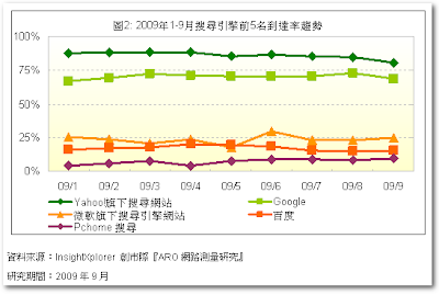 Google,Yahoo台灣搜尋到達率比較