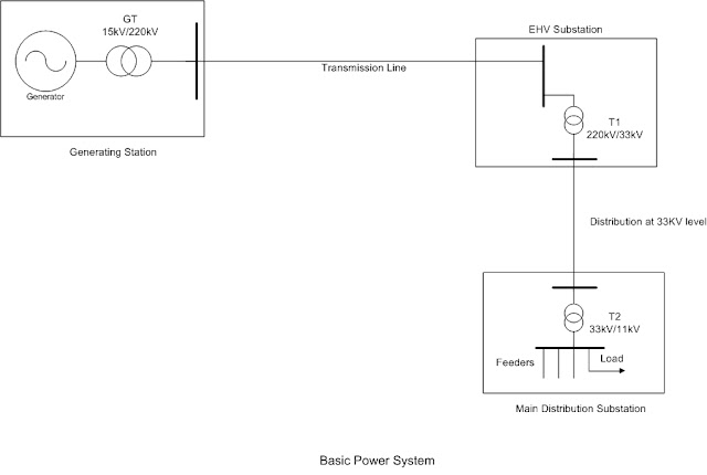 electrical systems electrical power system basics 1 Electrical Power Distribution Systems PDF
