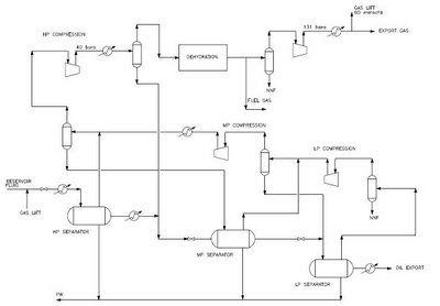 Oil And Gas Processing  Oil and Gas Processing  Gas Section