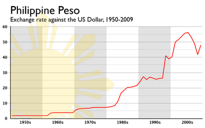 What We Have Here Is A Chart Showing The Historical Exchange Rate Of Philippine Peso Against Us Dollar From 1950 To 2009
