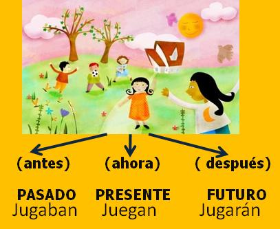 Resultado de imagen de EL PASO DEL TIEMPO-AYER-HOY-MAÑANA 1º DE PRIMARIA SOCIALES