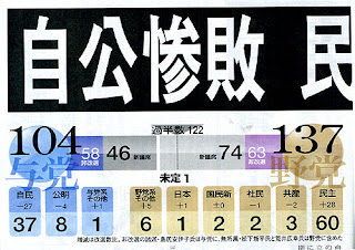 Election Results from the Chunichi Shinbun