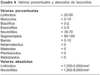 seg. neutrofilos valores normales