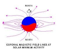 خطوط الحقل المغناطيسي حول الشمس