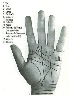 Les Arts Divinatoires Numerologie Graphologie