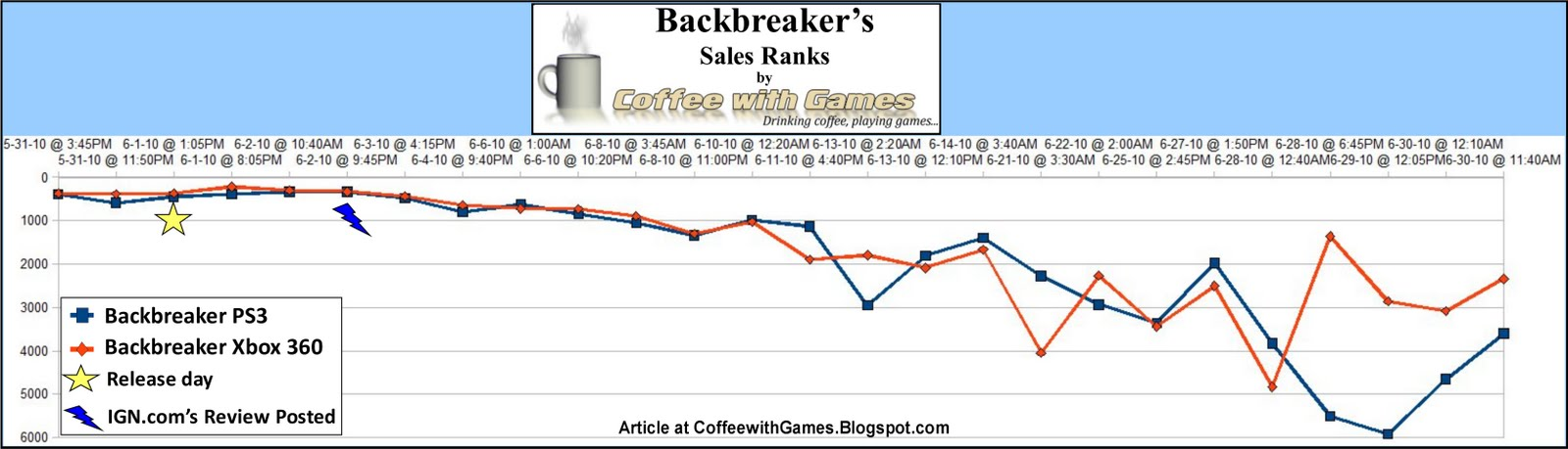 Coffee With Games: June 2010