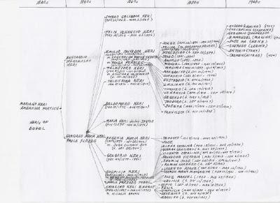 The Ignatian Perspective: Genealogy: Neri's of Bohol
