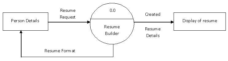 resume builder application srs - Resume Builder Application