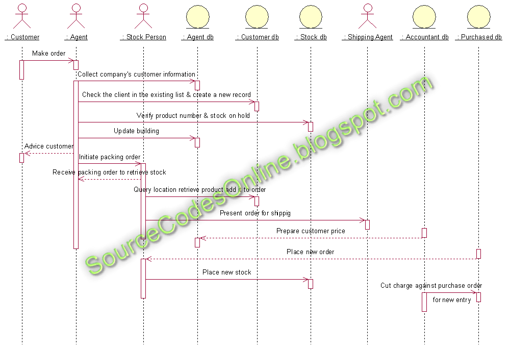 Sequence diagram for Stock Maintenance System | CS1403