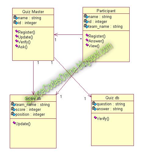 UML diagrams for Quiz System | CS1403-CASE Tools Lab