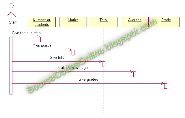 UML diagrams for Student Marks Analysis System | CS1403-CASE