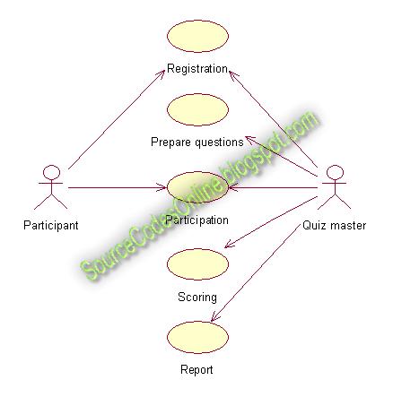 UML diagrams for Quiz System | CS1403CASE Tools Lab