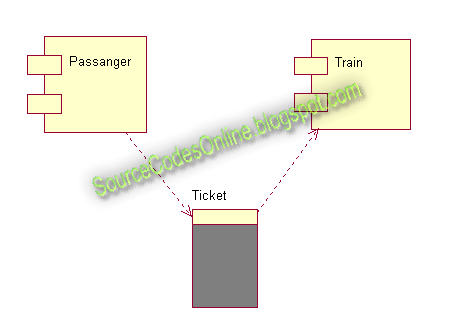 UML diagrams for Online Railway Ticket Reservation System | CS1403