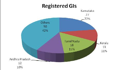 Of South India Handicrafts And Changing Types Gi Trends Spicyip