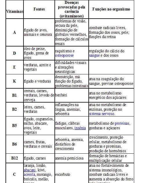 Nutriçao e metabolismo quais os principais nutrientes para cada metabolismo 9