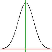 LSAT Bell Curve