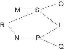 LSAT Logic Games Practice Diagram