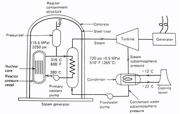 RnR Nuclear: Nuclear Power Plant
