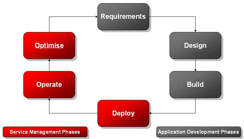 Technology Lifecycle Management: Application Management Blog: People, Process, Technology