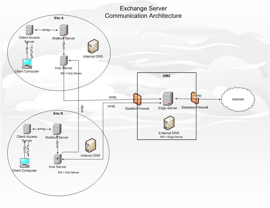 exchange mail flow diagram what does a climate summarize windows networking server communication architecture