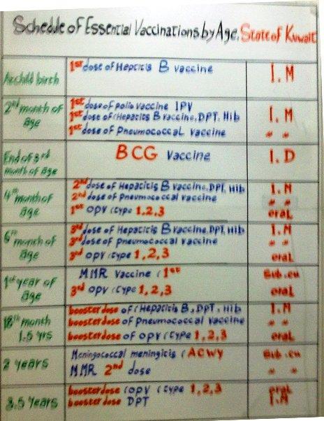 Kuwait vaccination chart also schedule nrihq rh