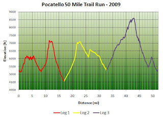 Pocatello 50 mile elevation profile