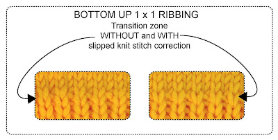 top down 1x1 ribbing
