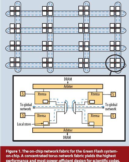 Tensilica Berkeley Labs Colorado Exaflop System Design Nextbigfuture Com