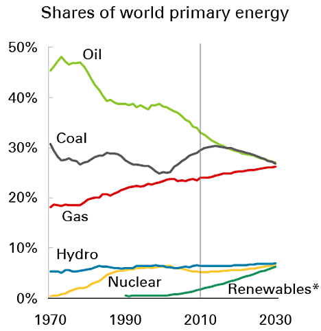 the advancement of nuclear power and its future as the best alternative energy sources Nuclear energy is one of the least air-polluting alternative sources of energy less land is required to set up nuclear plants, and the fission of an atom of uranium produces 10 million times the energy produced by the combustion of an atom of carbon from coal.