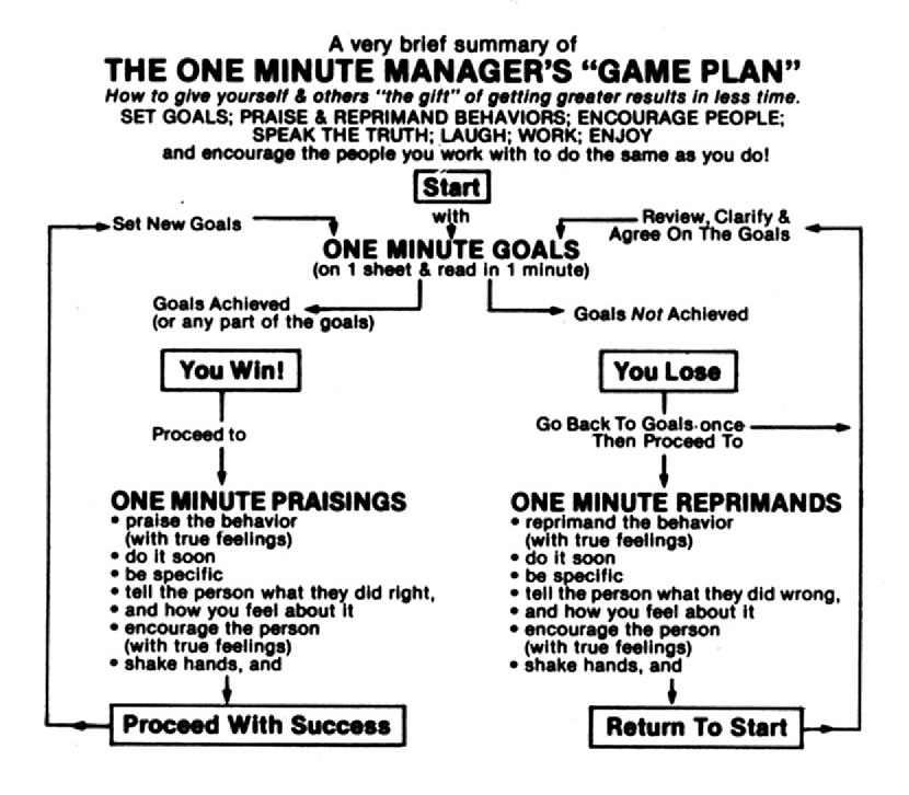 writingfourseasons: One Minute Manager Overview