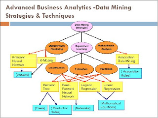 Business Intelligence e-Portfolio: Week 12 - Advanced Data