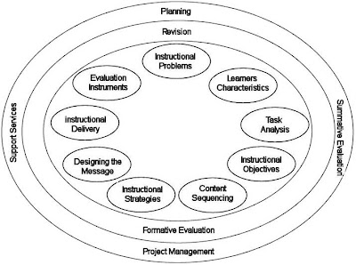 CRobi Blog: Models for Integrating Technology: From a TL