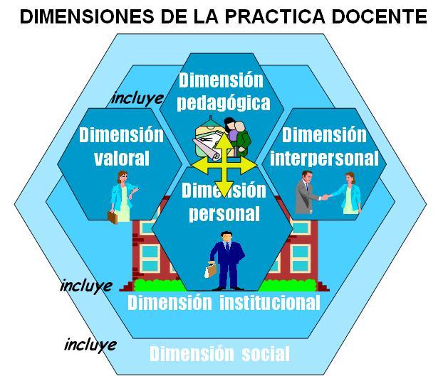 Práctica Profesional 3 Dimensiones De La Práctica Profesional