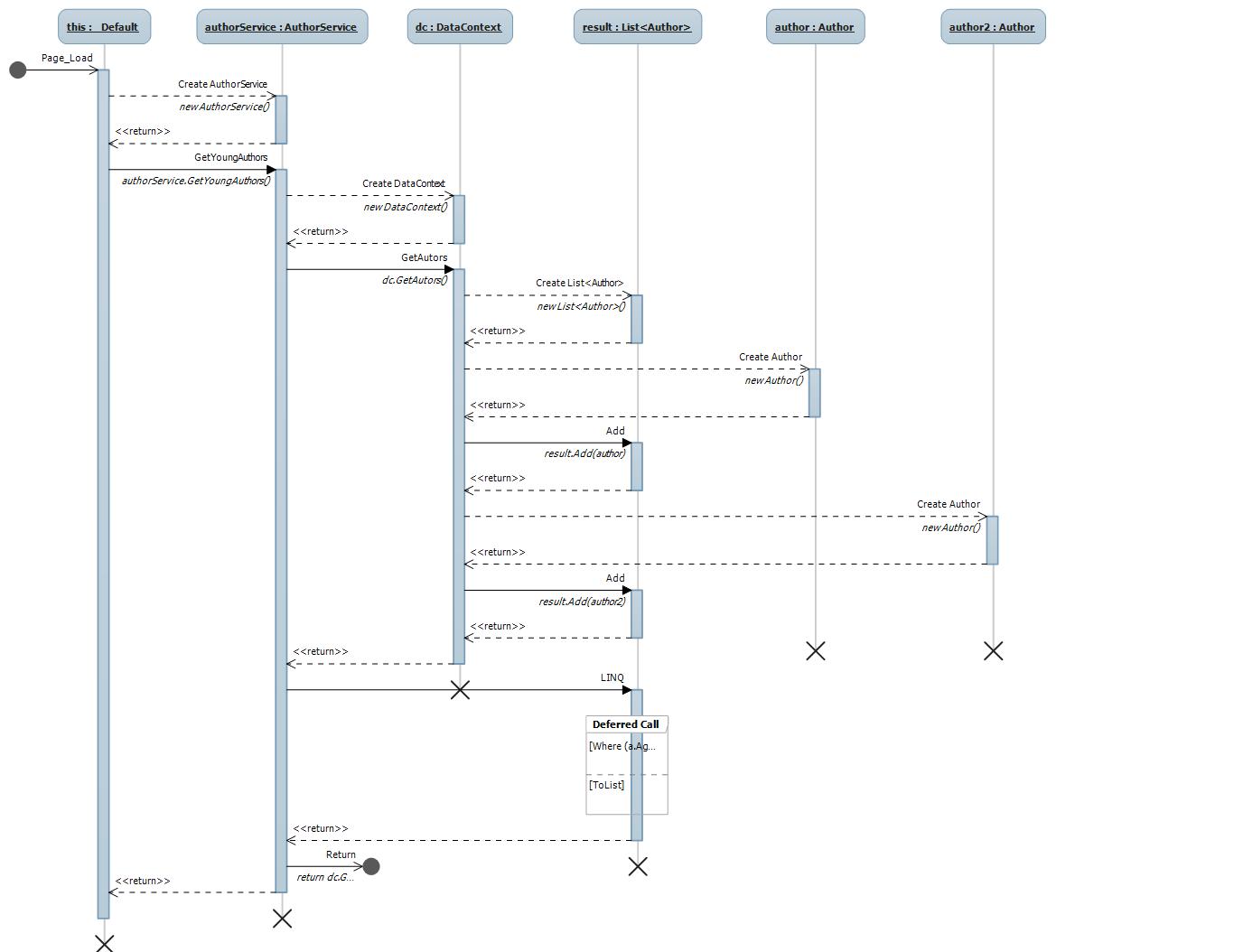 visio uml sequence diagram visio free engine image for create sequence diagram using visio 2010 draw sequence diagram in visio 2010 [ 1366 x 1054 Pixel ]