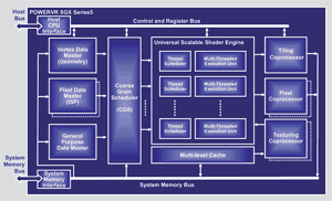 PowerVR SGX CPU Overview