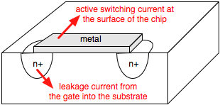 active current, leakage current into substrate