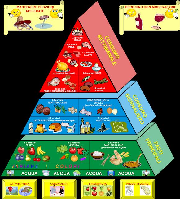 Felicidades Su dieta mediterránea es están a punto de dejar de estar relacionado