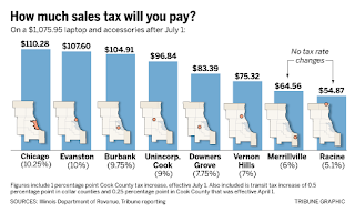 Newsalert: Chicago's Sales Tax 10.25 Highest in the Nation ...