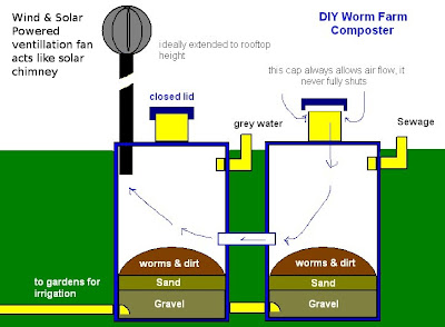 how to make a worm farm for kids