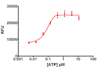 ATP Dose Response in CHO-M1 Cells