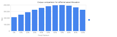 Understanding the art of Asset Allocation and Portfolio Rebalancing