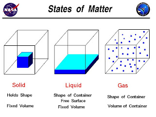 matter states science water examples chemical gas liquid changes formula energy amount chapters change doesn