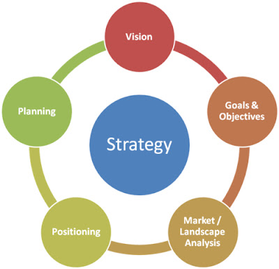 Strategy Overview Diagram. Components include Vision, Goals and Objectives, Market and Landscape Analysis, Positioning and Planning.
